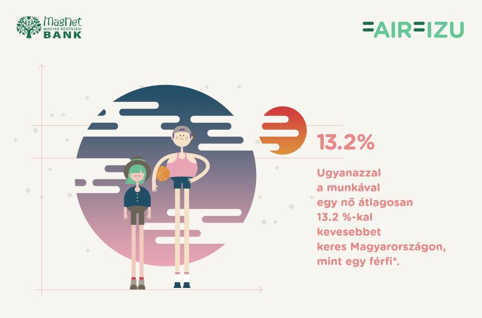 Weboldal indult a férfi-női bérkülönbség csökkentéséért